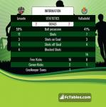 Match image with score Levante - Valladolid