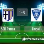 Match image with score SSD Parma - Empoli