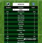 Match image with score Sampdoria - Empoli