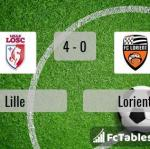 Match image with score Lille - Lorient