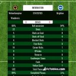 Match image with score Wolverhampton Wanderers - Brighton