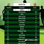 Match image with score Valladolid - Girona