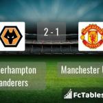 Match image with score Wolverhampton Wanderers - Manchester United