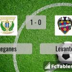 Match image with score Leganes - Levante