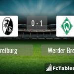 Match image with score Freiburg - Werder Bremen
