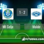 Match image with score NK Celje - Molde