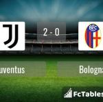Match image with score Juventus - Bologna