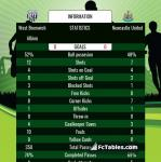 Match image with score West Bromwich Albion - Newcastle United