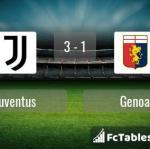 Match image with score Juventus - Genoa