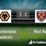 Match image with score Wolverhampton Wanderers - West Ham