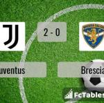 Match image with score Juventus - Brescia