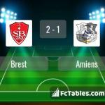 Match image with score Brest - Amiens