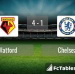 Match image with score Watford - Chelsea
