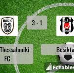 Match image with score PAOK Thessaloniki FC - Besiktas
