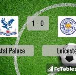 Match image with score Crystal Palace - Leicester