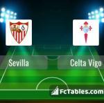 Preview image Sevilla - Celta Vigo