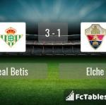 Match image with score Real Betis - Elche