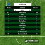 Match image with score Everton - Tottenham