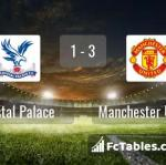 Match image with score Crystal Palace - Manchester United