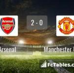 Match image with score Arsenal - Manchester United