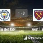 Match image with score Manchester City - West Ham