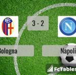 Match image with score Bologna - Napoli