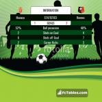 Match image with score Monaco - Rennes