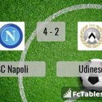 Match image with score SSC Napoli - Udinese
