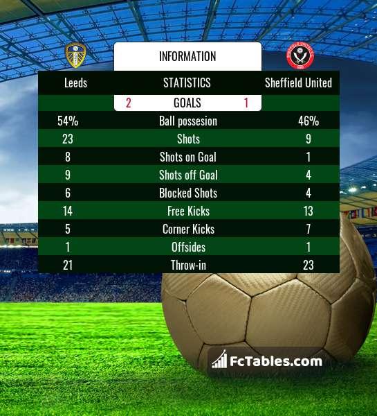 Podgląd zdjęcia Leeds United - Sheffield United