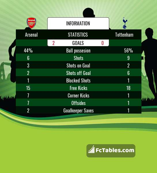 Preview image Arsenal - Tottenham