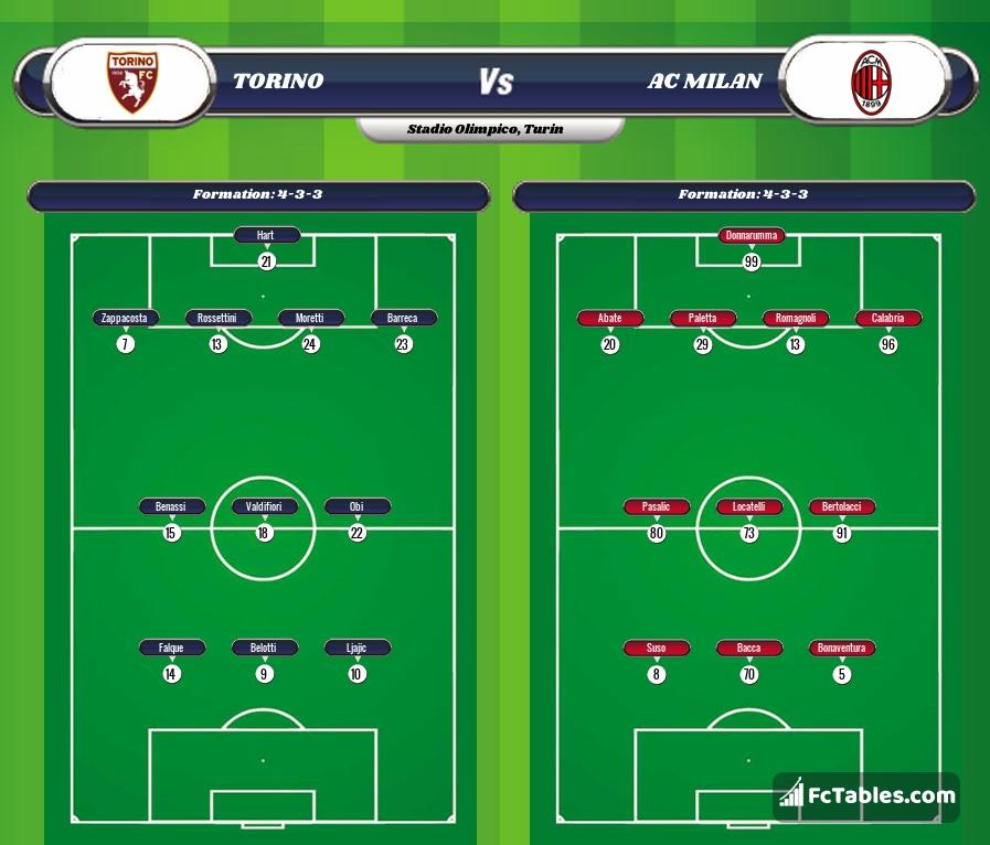 Preview image Torino - AC Milan