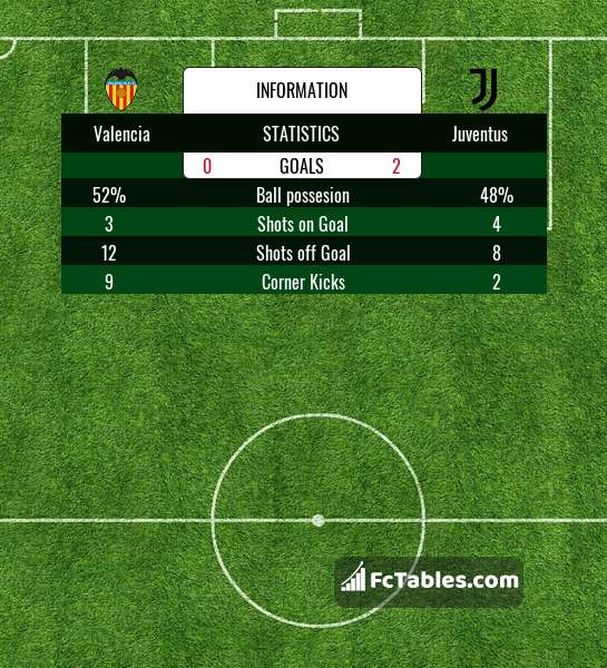 Preview image Valencia - Juventus