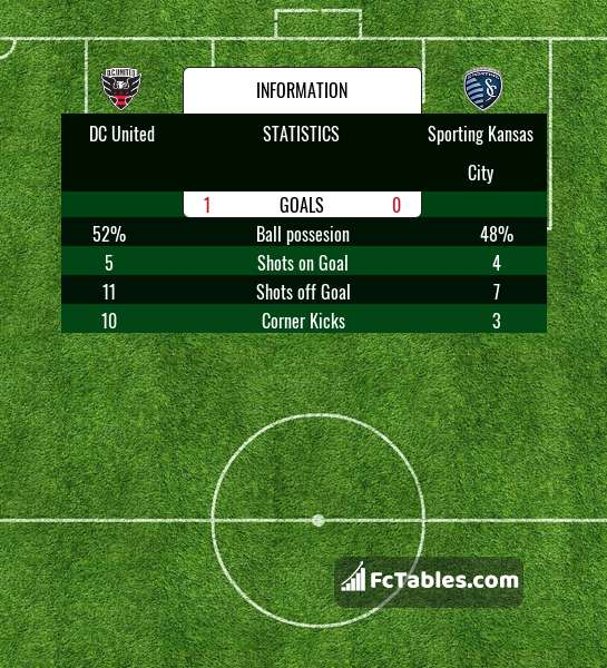 Preview image DC United - Sporting Kansas City