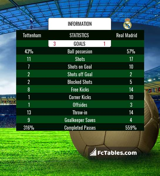 Preview image Tottenham - Real Madrid