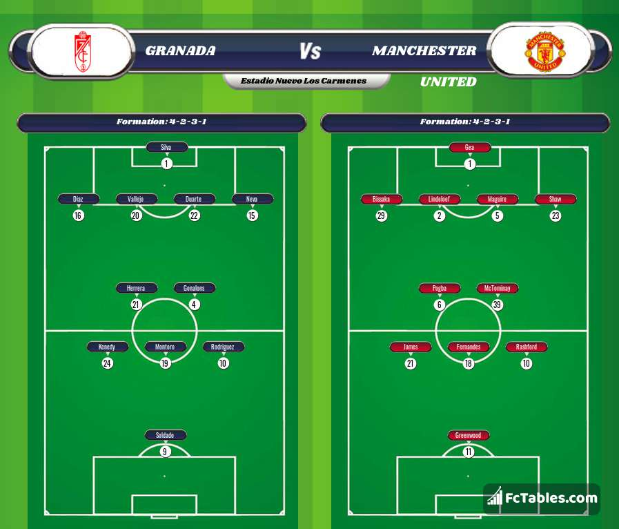 Podgląd zdjęcia Granada - Manchester United