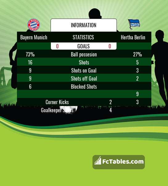 Preview image Bayern Munich - Hertha Berlin