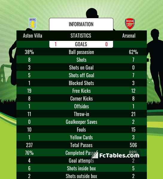 Preview image Aston Villa - Arsenal
