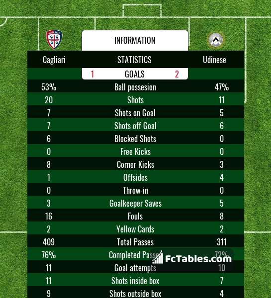 Preview image Cagliari - Udinese