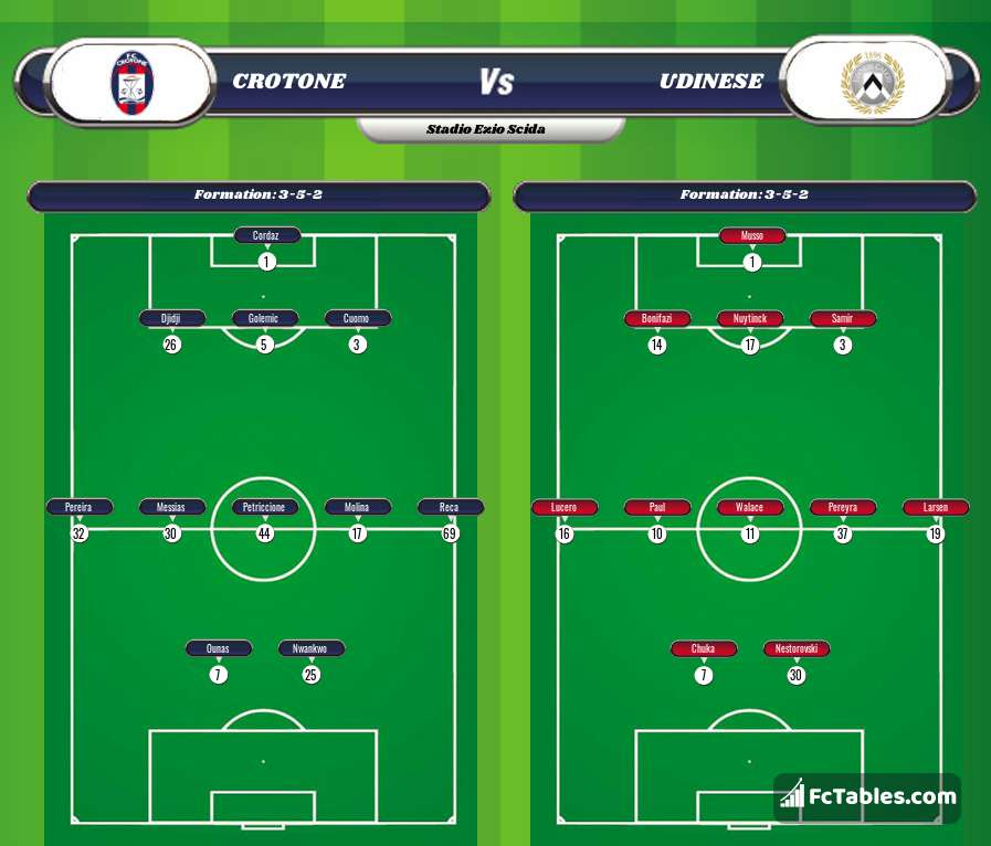 Preview image Crotone - Udinese