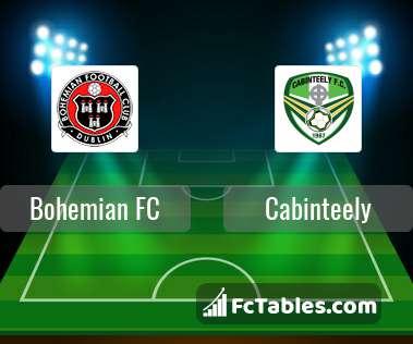 Bohemians Vs Cork City Head To Head Stats Footystats - Www