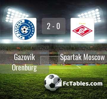 Preview image Gazovik Orenburg - Spartak Moscow
