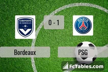 Podgląd zdjęcia Bordeaux - PSG