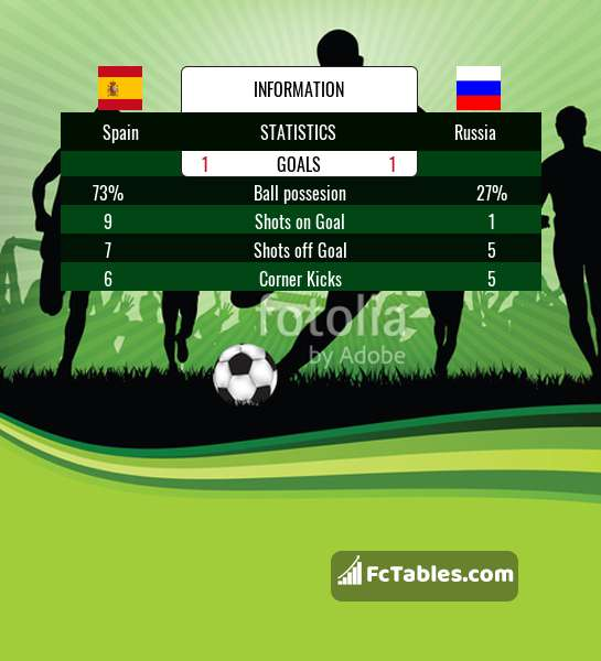Preview image Spain - Russia