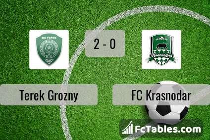 Anteprima della foto Terek Grozny - FC Krasnodar
