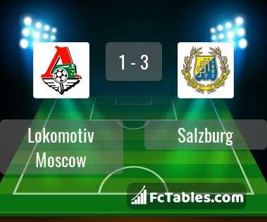 Preview image Lokomotiv Moscow - Salzburg