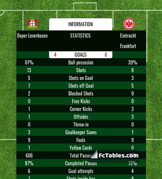 Preview image Bayer Leverkusen - Eintracht Frankfurt
