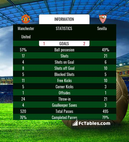I'd like to bring something to everyone's attention Manchester-united-sevilla-game-stats-18-03-13