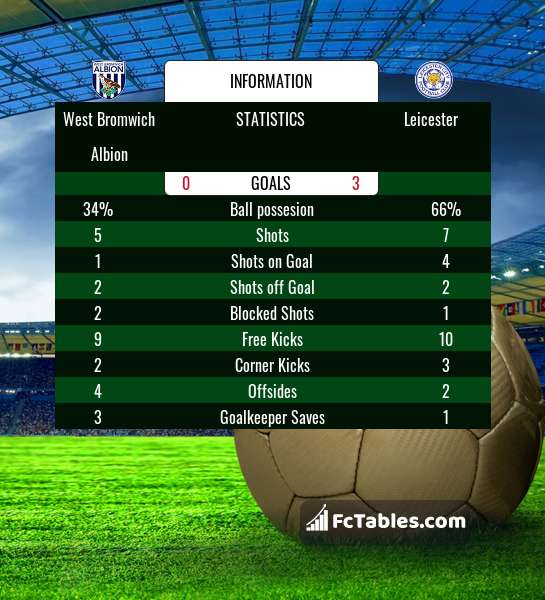 Preview image West Bromwich Albion - Leicester