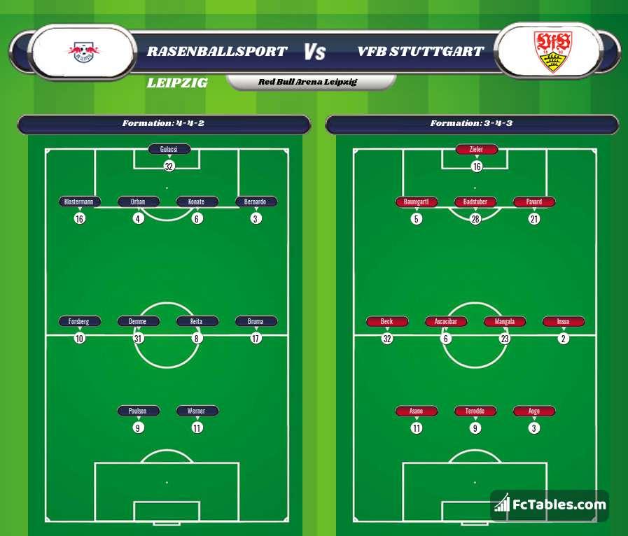 Preview image RasenBallsport Leipzig - VfB Stuttgart