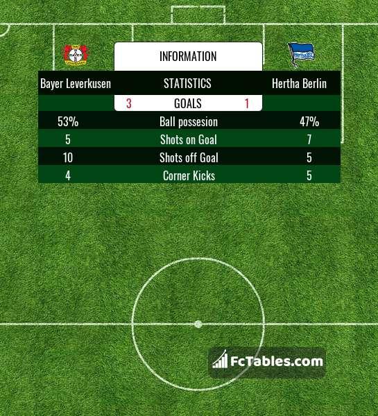 Preview image Bayer Leverkusen - Hertha Berlin